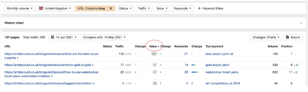 Sort top pages by value